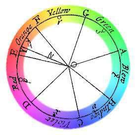 Color stimulates the brain