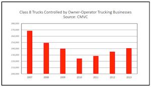 truck population