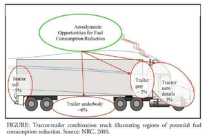 Part of the NRC's new report and recommendations is regulation of new van trailers aimed at improving combination-vehicle fuel efficiency.