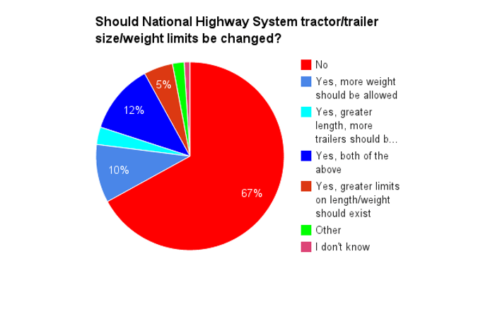 Weight and length poll