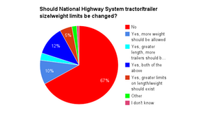 A sizable majority of Overdrive readers, according to this recent poll, favor the status quo on size and weight limits. Find more voices on the issue here.