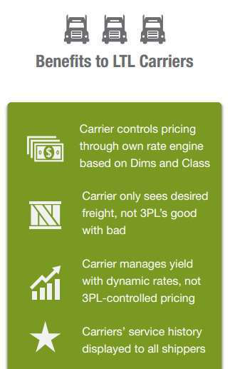 A new infographic touts LTL carrier and shipper benefits. You can access the graphic via this link.