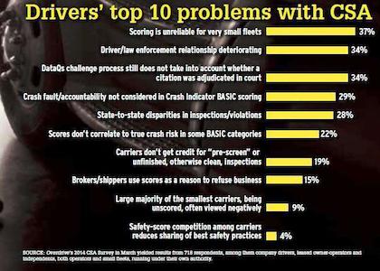 CSA top problems 2014 poll