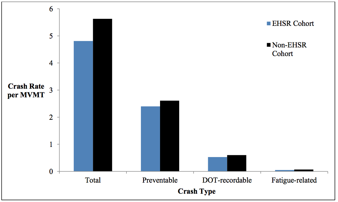 FMCSA: Study shows lower crash rates with e-logs, but 'skewed' to bigger carriers