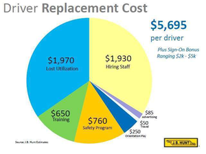 J.B. Hunt Driver Replacement cost graphic