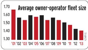 average owner-operator fleet size