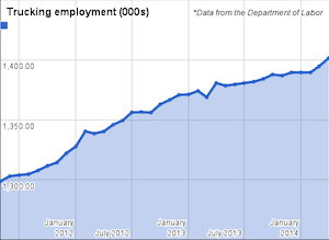 employment numbers April 2014