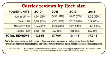 FMCSA has been somewhat consistent in its review of carriers when considered according to the size of the fleet.