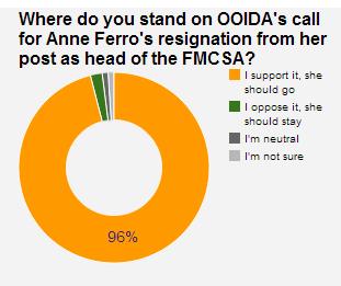 Ferro resignation poll capture