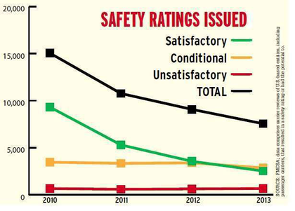 "SAFETY RATING TRENDS SHARPLY NEGATIVE | Since the advent of the Compliance, Safety, Accountability program, safety ratings have had much more impact on a carrier's ability to win or keep shippers. Yet over CSA's four-year history, the Federal Motor Carrier Safety Administration has become much less likely to issue a rating. Of reviews of U.S. carriers in the most recent complete fiscal year, 2013, about 76 percent of reviews that could have resulted in a safety rating actually did so. Compare that to the final pre-CSA year of 2010, when the percentage of ratable reviews was 87 percent. Furthermore, the overall number of intensive carrier reviews – the kind that result in safety ratings – in 2010 was twice as high as the number conducted in 2013. That's because the agency has shifted away from the traditional compliance review to greater reliance on more focused reviews and away from a safety-rating approach. Transportation attorney Hank Seaton contends FMCSA has shifted accountability for determining carrier safety ""from itself onto the shippers and brokers,"" an attempt to ""strong-arm the public"" into doing the agency's job."