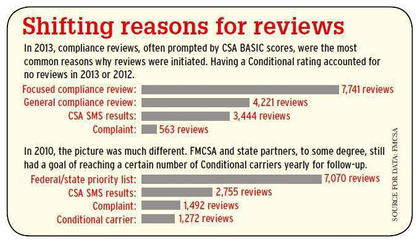 Shifting reasons for reviews graphic