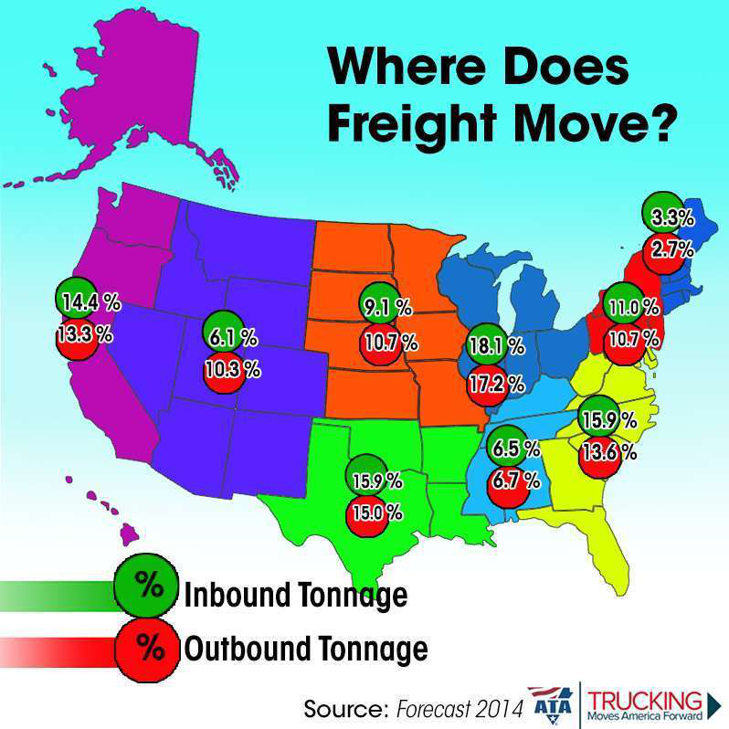 ATA's predictions on regional freight movement in the U.S.