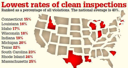 WHERE IT'S MOST DIFFICULT TO IMPROVE CSA SCORES | For more detail on where the states fall in rankings of their likelihood to issue a totally violation-free inspection, click through the above map or follow this link.