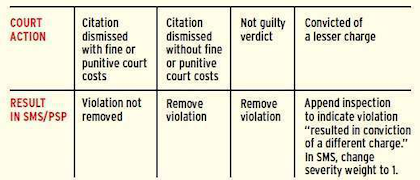 As of Aug. 23, there will be relief from violations thrown out in court in the CSA SMS and/or the Pre-employment Screening Program, as shown in this chart. In order to get a violation removed, drivers and carriers will need to provide documentation of court judgments relative to the citation and associated violations via FMCSA's DataQs system: dataqs.fmcsa. dot.gov. Violations issued before Aug. 23 will not be eligible for dismissal.