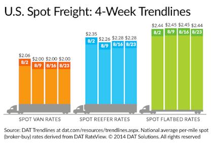 DAT 8-23-14 line haul rates