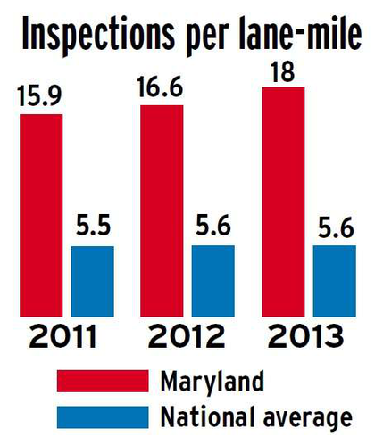 MD Inspections per lane-mile