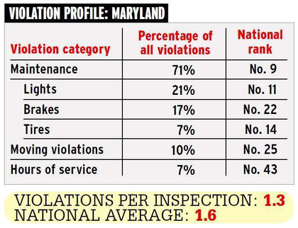 MD Violation profile