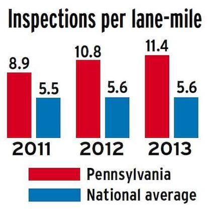 PA inspections per lane-mile