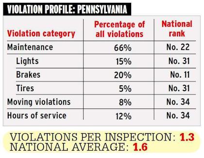 PA violation profile