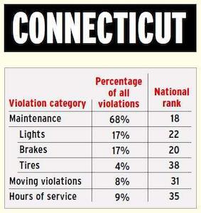 Connecticut 2013 violation profile