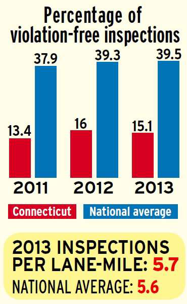Connecticut percentage of clean inspections