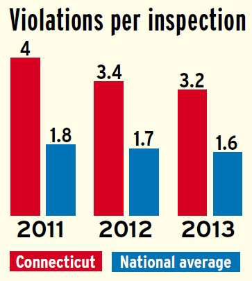 Connecticut violations per inspection