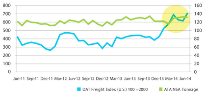 "SHIFTING FREIGHT | DAT's spot market freight index typically follows similar trend lines as overall freight tonnage, but that changed dramatically this year. Winter storms and resulting capacity shortages -– exacerbated by the capacity-shrinking impact of new hours regulations, fleet bankruptcies and more -– threw a lot of contract freight onto the spot market. That's good news for owner-operators using brokers. DAT's spot market freight index (left axis) tracks the volume of freight moved in the spot market. ATA's truck tonnage index (right axis) is a more broad-based measure of volume. SOURCE: DAT's ""Truckload Capacity in 2014"""