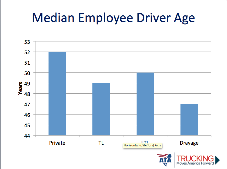 Charts: For-hire truck driver pay averages $46k, private $73k