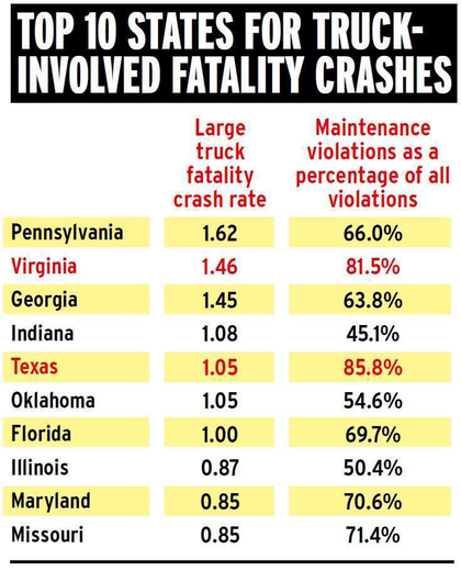 FOCUS ON THE TRUCK AND NOT THE TRUCKER: Click through the image above or this link for further analysis of this chart and its maintenance-violation-heavy outliers, Virginia and Texas.