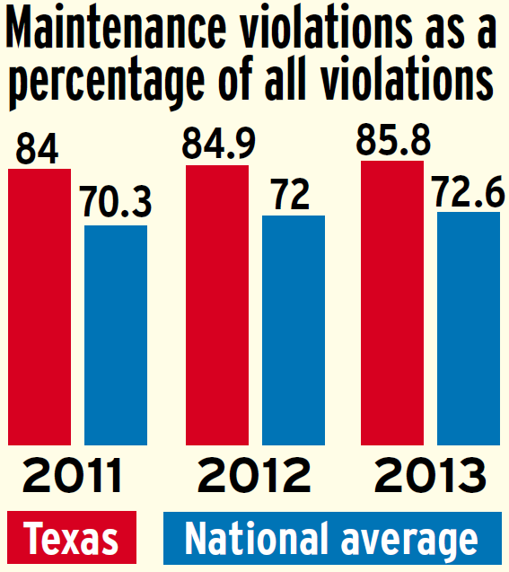 Don't mess with Texas: No  1 for maintenance violations