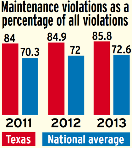 Maintenance violations in Texas versus national average