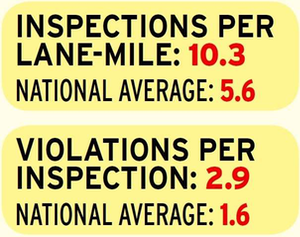 Texas inspections and violations stats