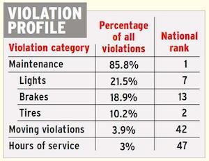 Texas violation profile