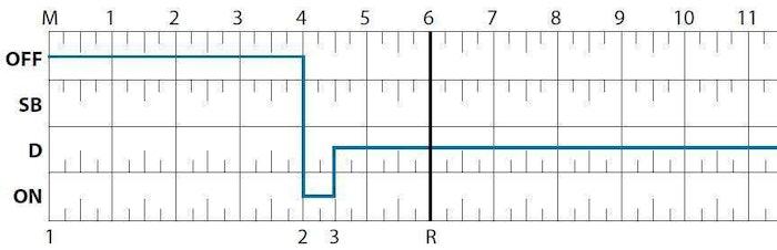 ELD grid