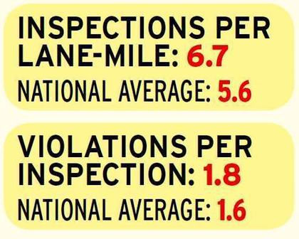Indiana's violations-per-inspection number has risen in each of the past two years to 1.8, just above the national average. Analysis of the state's inspection statistics show the state streamlining its approach to truck enforcement, with a drop in overall inspections between 2011 and 2012 by nearly a third. However, 2013 saw a slight rise in Indiana's inspection numbers, even as it fell to ninth place when ranking the concentration of inspections. The state conducts 6.7 inspections for every lane-mile of National Highway System in its borders.