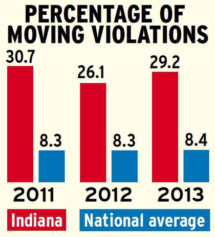 Percentages calculated as a share of all violations within Indiana and nationally. Source for all data: Unless otherwise noted, federal data mined by Overdrive and RigDig Business Intelligence.