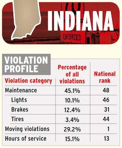 Indiana violation profile