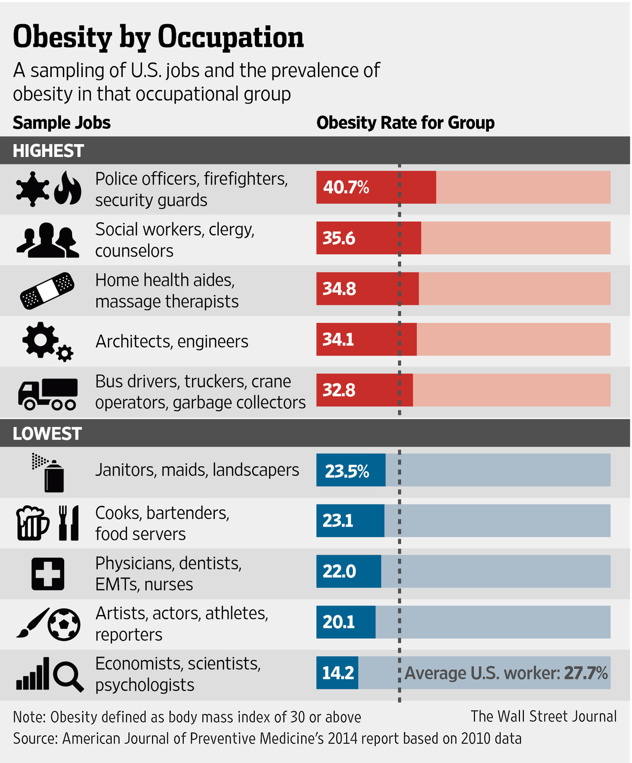 Infographic: Where truckers rank on obesity compared to other occupations