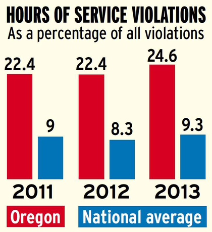 Oregon hours violations versus national average