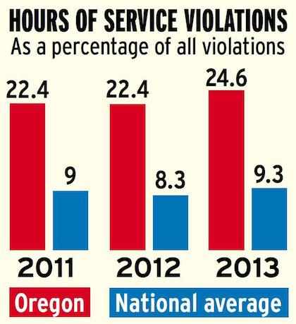 Oregon hours violations versus national average