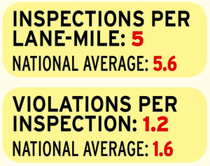 While Oregon falls below the national average for both overall inspection and violation intensity, its rate of hours of service violations, measured per every 10 inspections, is nearly double the national rate of 1.6 hours violations. In 2013, Oregon issued three such violations for every 10 inspections it conducted.
