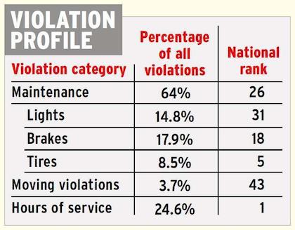 Oregon violation profile 2013