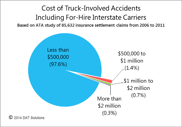 DAT: Insurance increase would impact owner-ops most, increase not justified