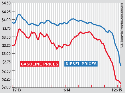 Why low fuel prices hold key to fixing highway funding
