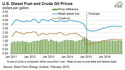 Diesel still projected to average less than $3 in 2015