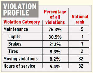 Click through the image for more on Ohio's overall inspection- and violation-intensity rankings.