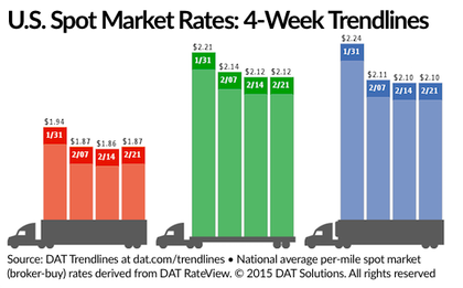 Trucker demand on the West Coast with the port backlog: Update