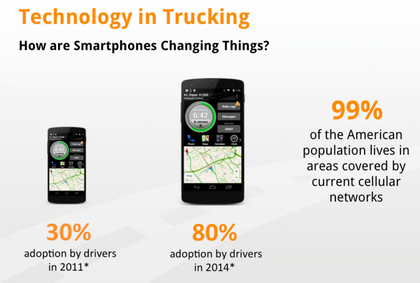 During the presentation Frey referenced Overdrive's 2014 technology use survey, which showed 80 percent of drivers using some kind of smartphone. That percentage is only expected to grow long-term.