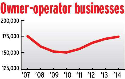 Owner-operators finally escaping the recession's shadow