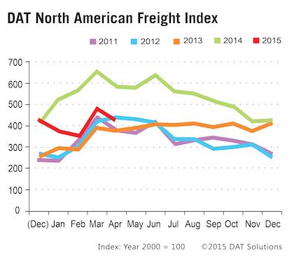 April volume, rates: Spot load availability falls, base linehaul rates rise